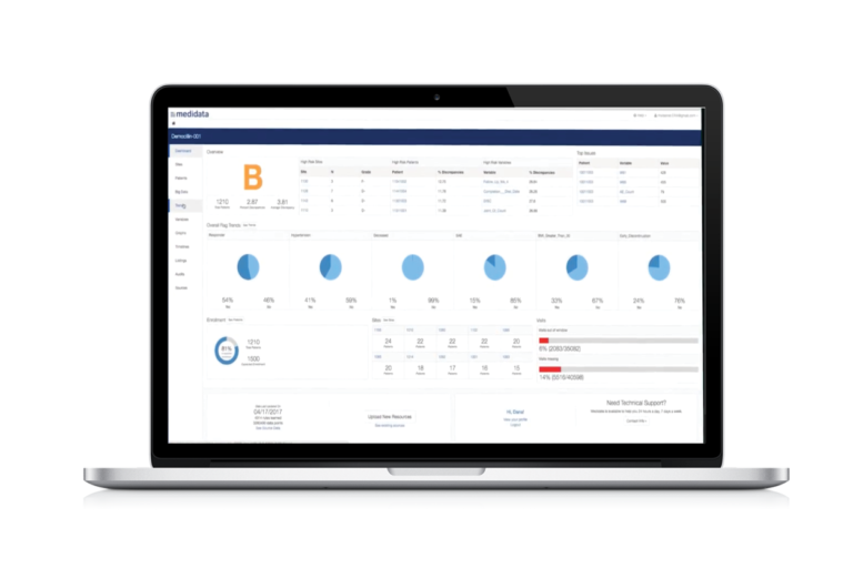 Edge Strategic Monitoring, End to End Monitoring Solutions for Clinical Trials