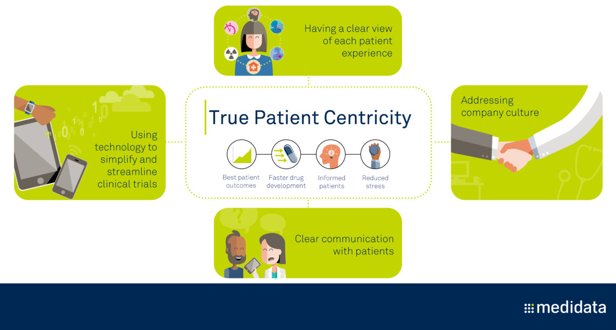 Four Steps To Becoming More Patient Centric Image