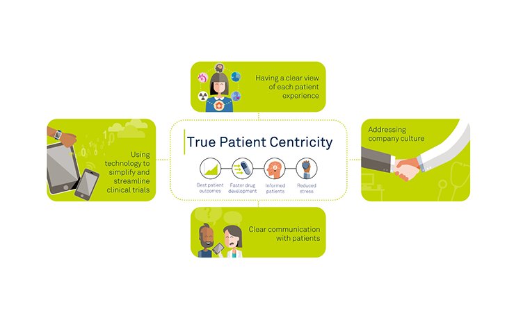 patient centricity at medidata