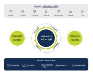RBQM功能框架
