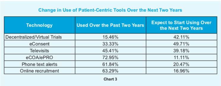 medidata-blog-patient-centricity-2020