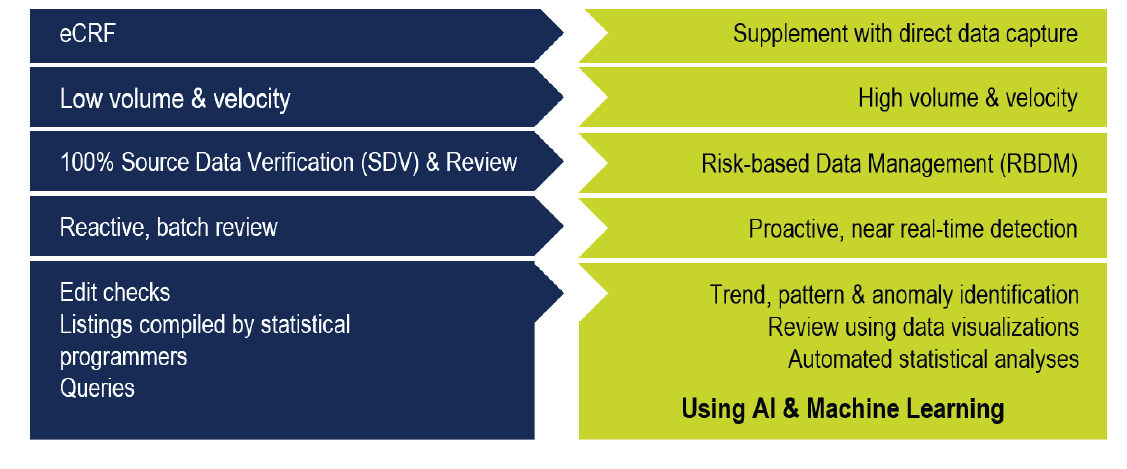 Risk-Based Approach for Modern Clinical Trial Data Management